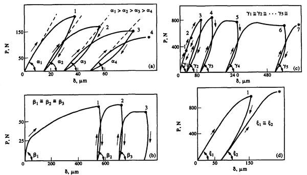 Deformation and Strength of Engineering Ceramics and Single
