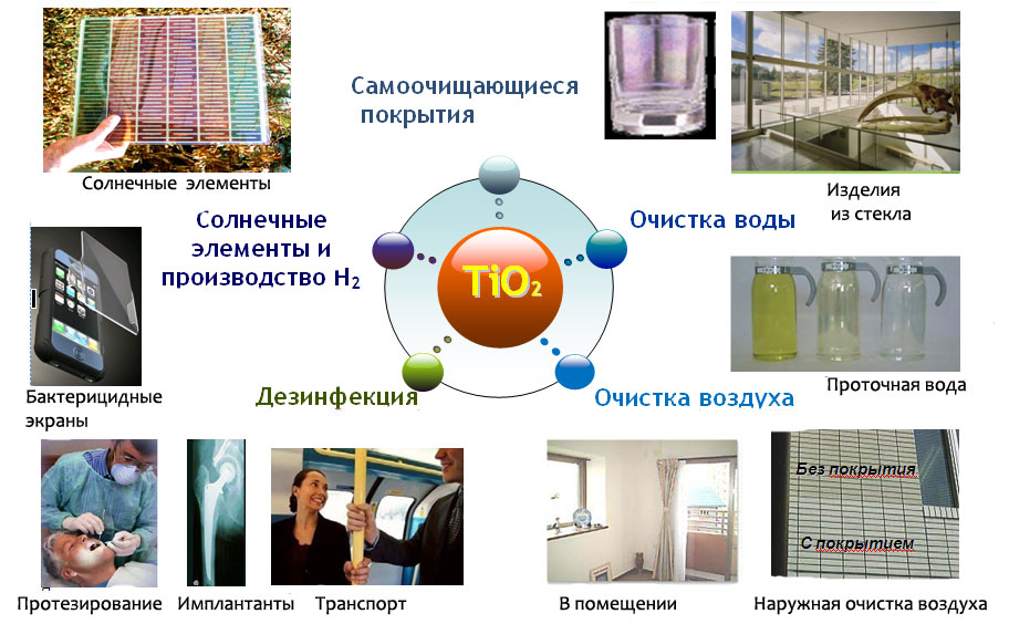 применение диоксида титана