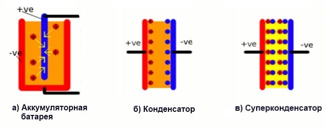 суперконденсатор, конденсатор, аккумуляторная батарея, схема