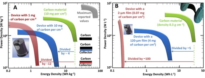 density-energy
