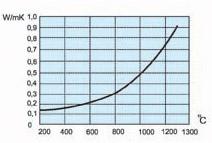 График Фетр МКРФ-100