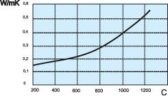 График МКРП340