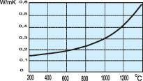 График ШПГТ450