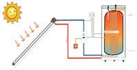 Схема водонагревательной установки на солнечном коллекторе.