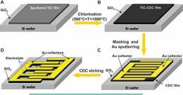 materials for supercapacitors