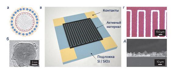 постер-презентация по новым суперконденсаторам, представленный американскими учеными