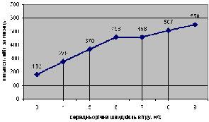 Мощность ветрогенератора от скорости ветра