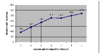Ветрогенератор WG-2000