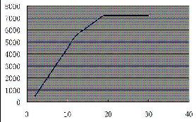 Мощность ветрогенератора от скорости света